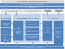 Wissenschaftliche und industrielle Vernetzung und Transfer